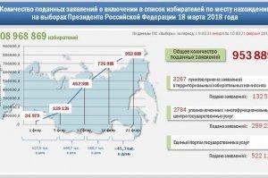 Почти миллион россиян будет голосовать на выборах по месту нахождения – ЦИК