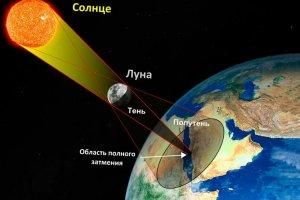 В Уфимском планетарии рассказали, чем будет интересно солнечное затмение 11 ...