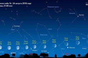 Жители Башкирии смогут наблюдать парад четырех планет